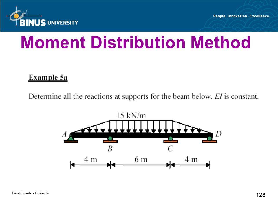 Bina Nusantara University 128 Moment Distribution Method