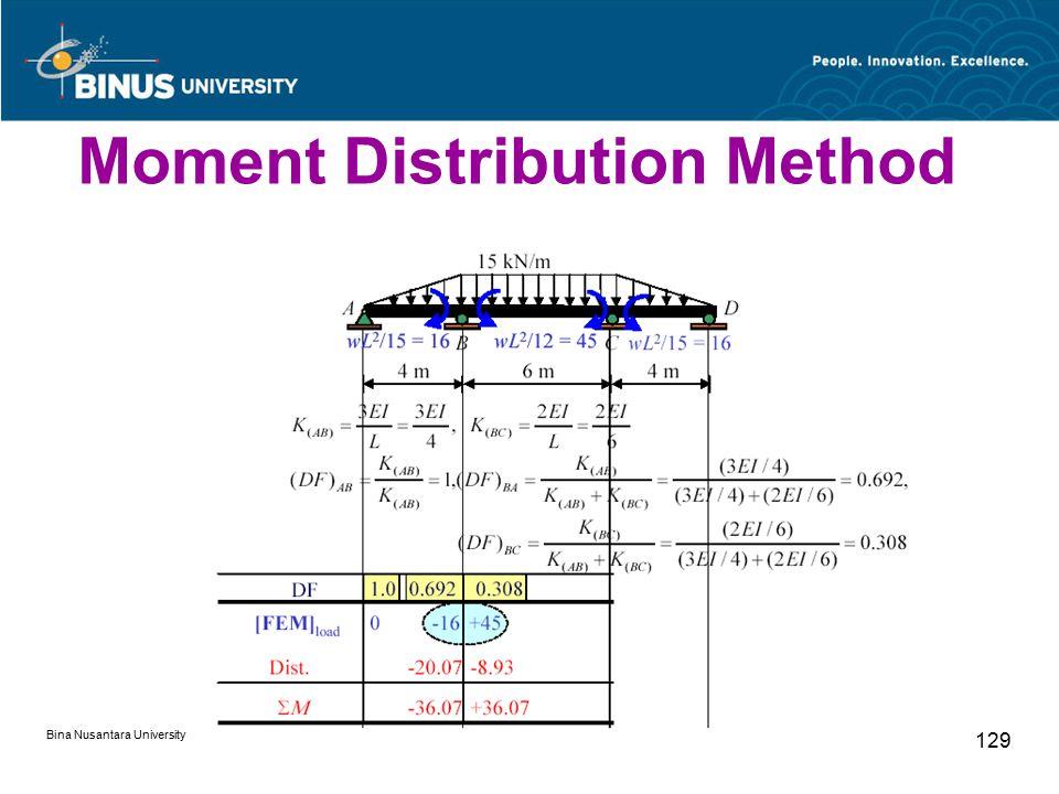 Bina Nusantara University 129 Moment Distribution Method