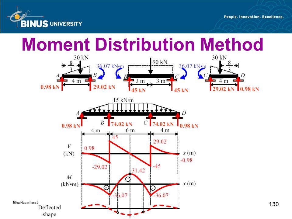Bina Nusantara University 130 Moment Distribution Method