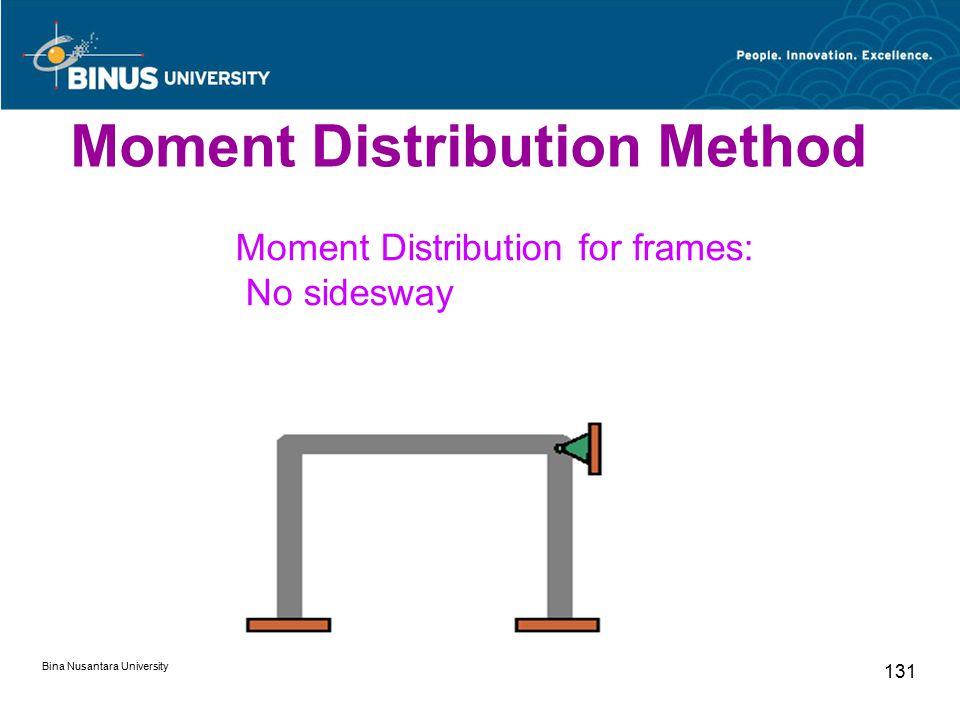 Bina Nusantara University 131 Moment Distribution for frames: No sidesway Moment Distribution Method