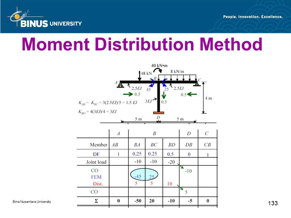 Bina Nusantara University 133 Moment Distribution Method