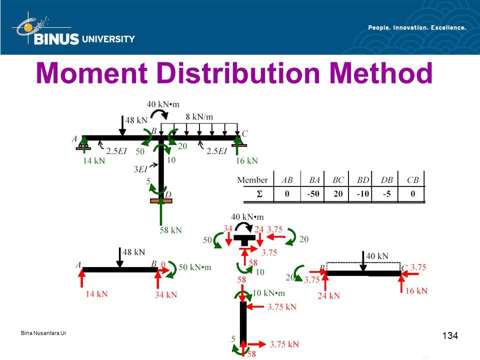 Bina Nusantara University 134 Moment Distribution Method