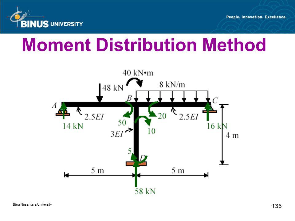 Bina Nusantara University 135 Moment Distribution Method