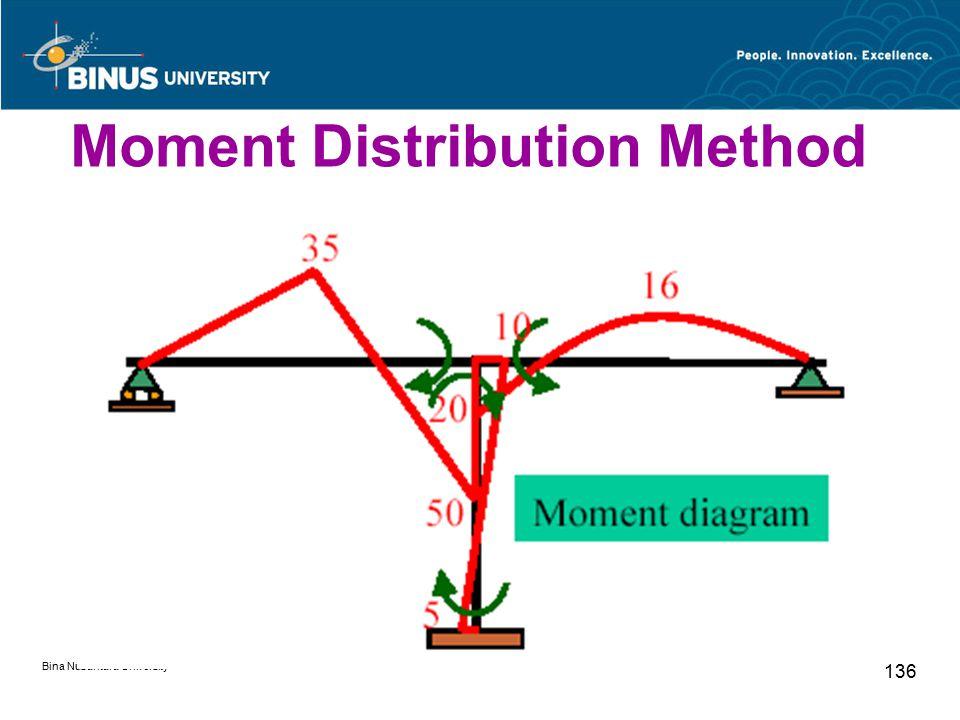 Bina Nusantara University 136 Moment Distribution Method