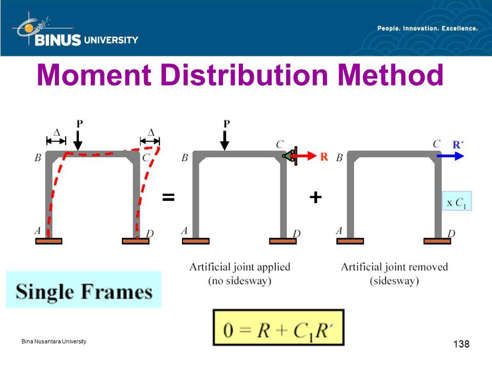 Bina Nusantara University 138 Moment Distribution Method