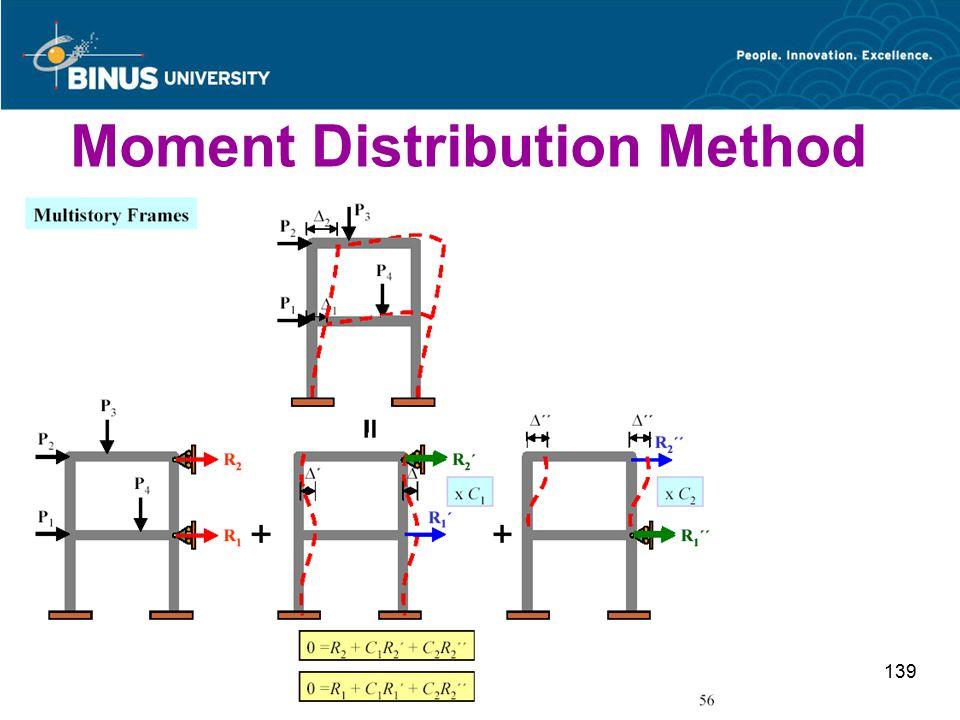 Bina Nusantara University 139 Moment Distribution Method