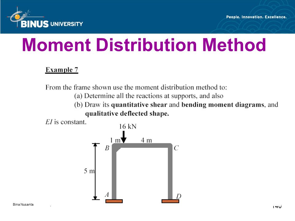 Bina Nusantara University 140 Moment Distribution Method