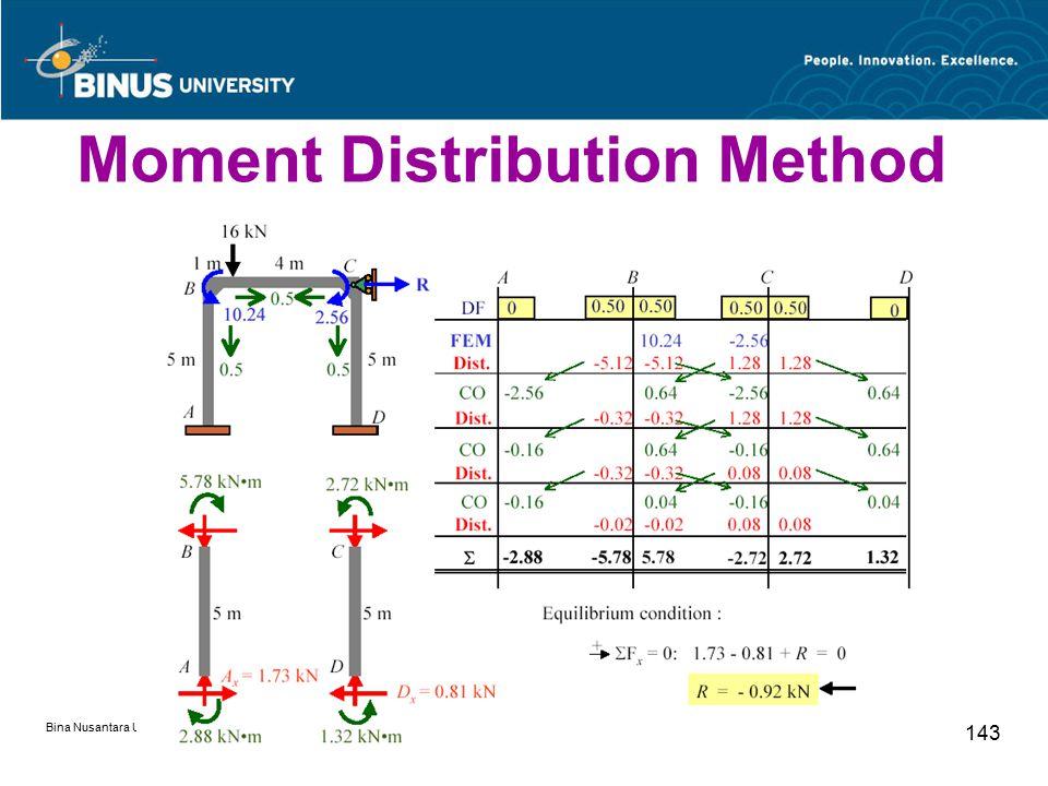 Bina Nusantara University 143 Moment Distribution Method