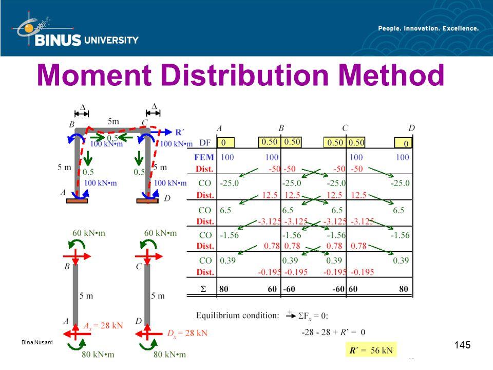 Bina Nusantara University 145 Moment Distribution Method