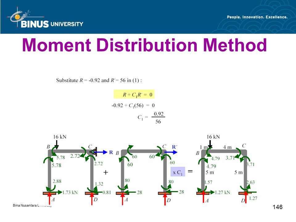 Bina Nusantara University 146 Moment Distribution Method