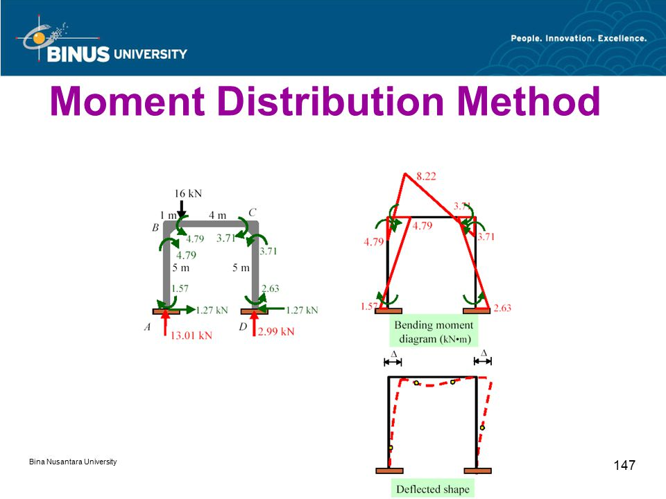 Bina Nusantara University 147 Moment Distribution Method