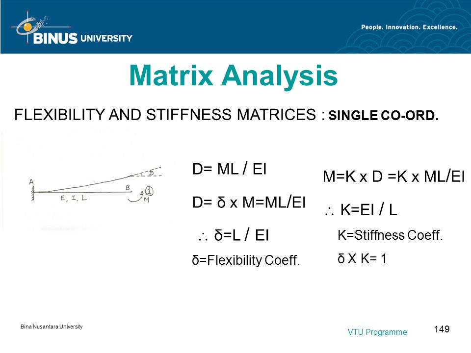 Bina Nusantara University 149 Matrix Analysis FLEXIBILITY AND STIFFNESS MATRICES : SINGLE CO-ORD.