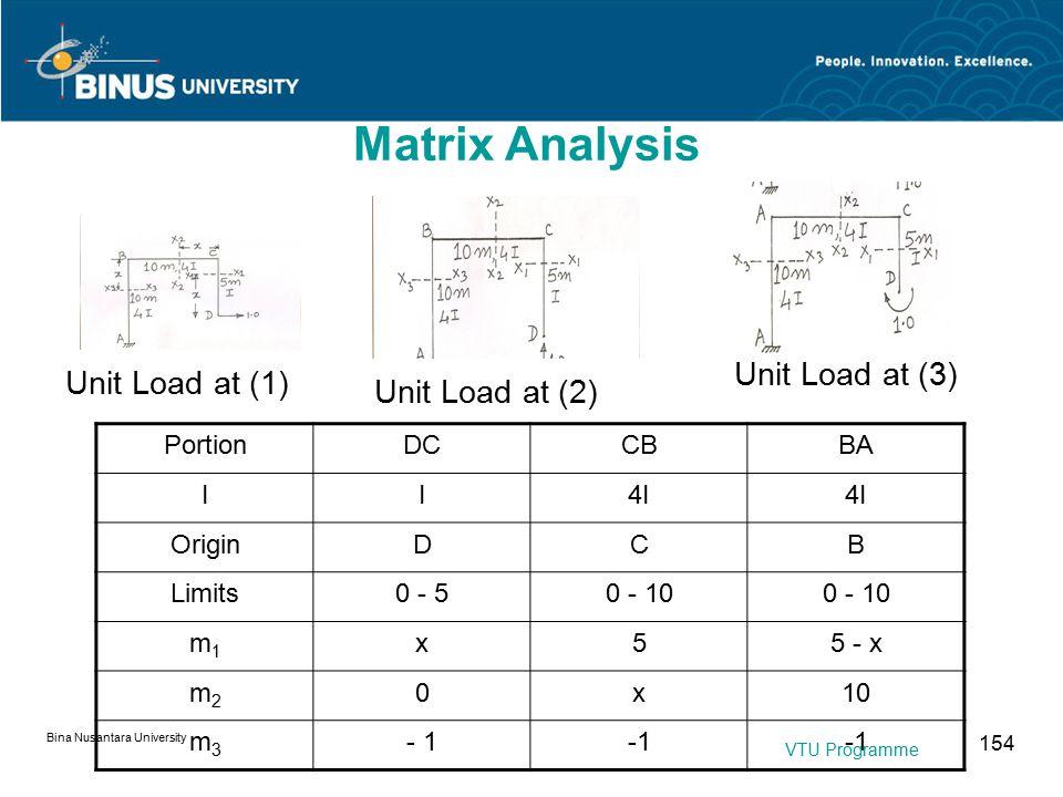 Bina Nusantara University 154 Unit Load at (1) Unit Load at (2) Unit Load at (3) PortionDCCBBA II4I OriginDCB Limits0 - 50 - 10 m1m1 x55 - x m2m2 0x10 m3m3 - 1 Matrix Analysis VTU Programme