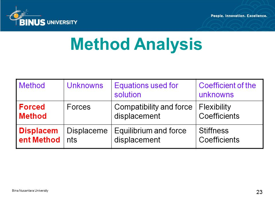 Bina Nusantara University 23 Method Analysis MethodUnknownsEquations used for solution Coefficient of the unknowns Forced Method ForcesCompatibility a