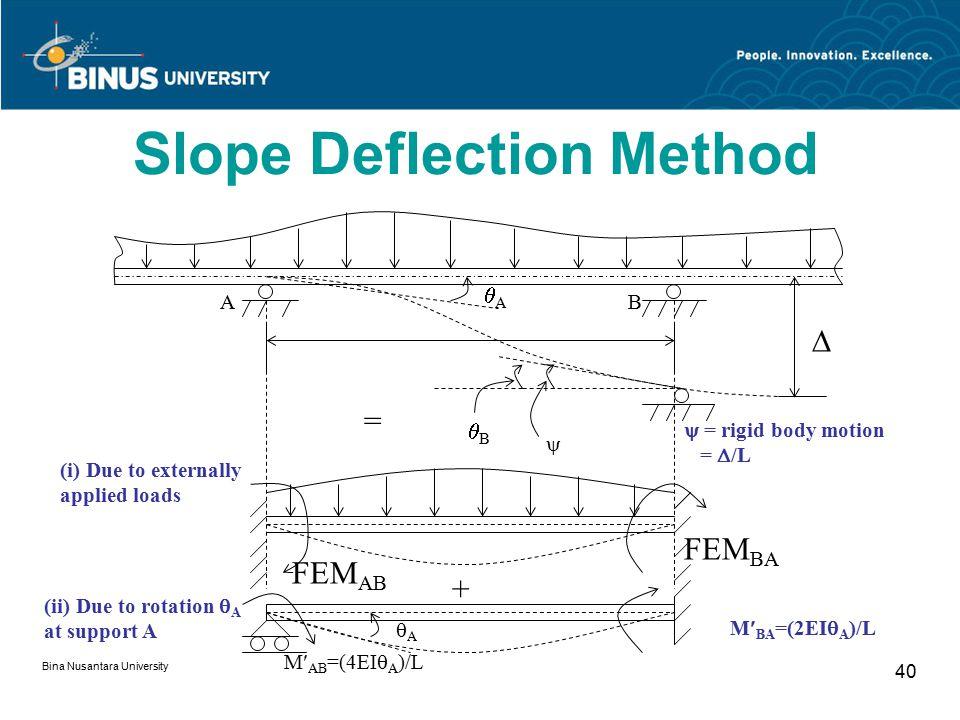 Bina Nusantara University 40 Slope Deflection Method