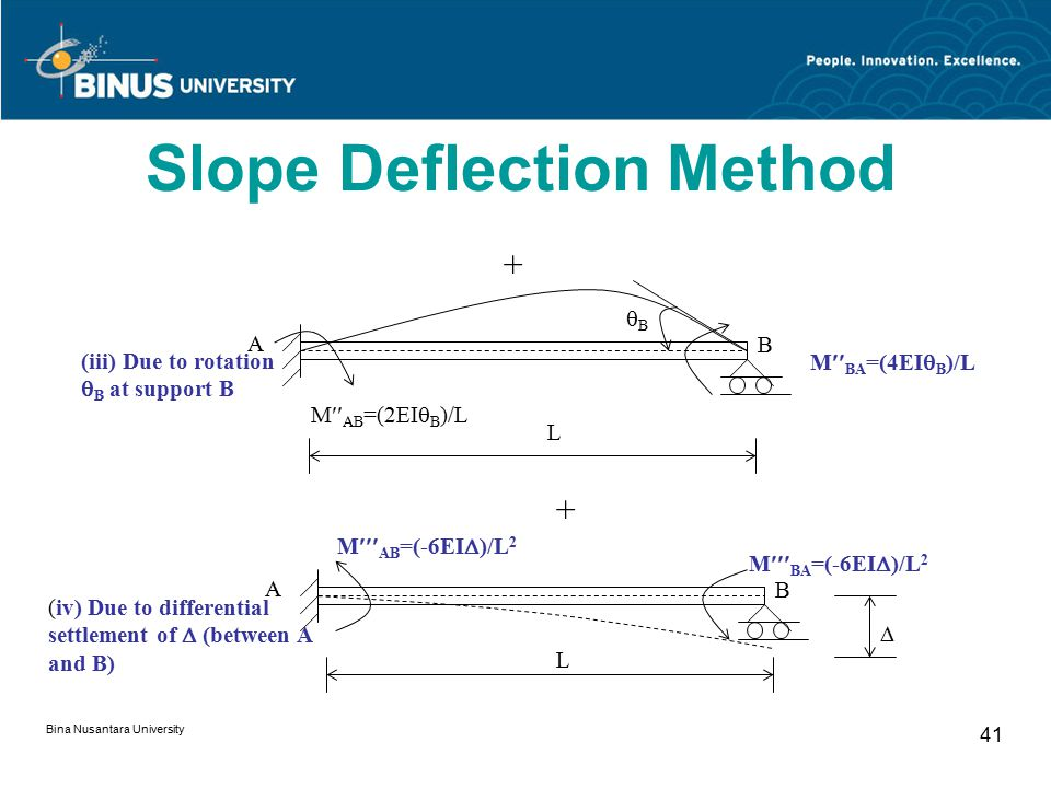 Bina Nusantara University 41 M  BA =(4EI  B )/L BB M  AB =(2EI  B )/L + A B (iii) Due to rotation  B at support B L M  AB =(-6EI  )/L 2 A B L M  BA =(-6EI  )/L 2  + (iv) Due to differential settlement of  (between A and B) Slope Deflection Method