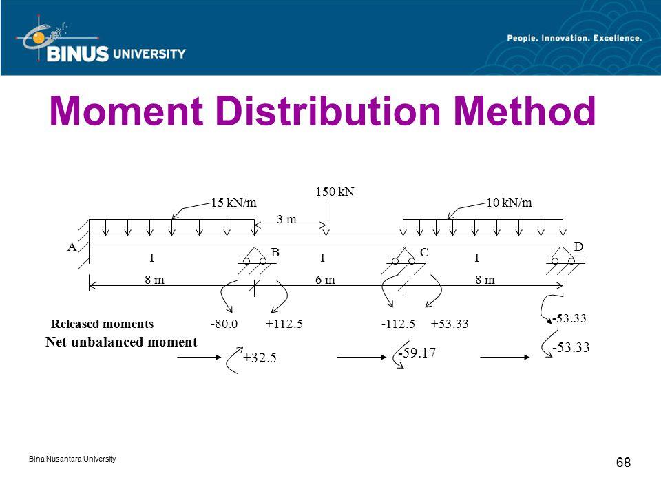 Bina Nusantara University 68 Moment Distribution Method