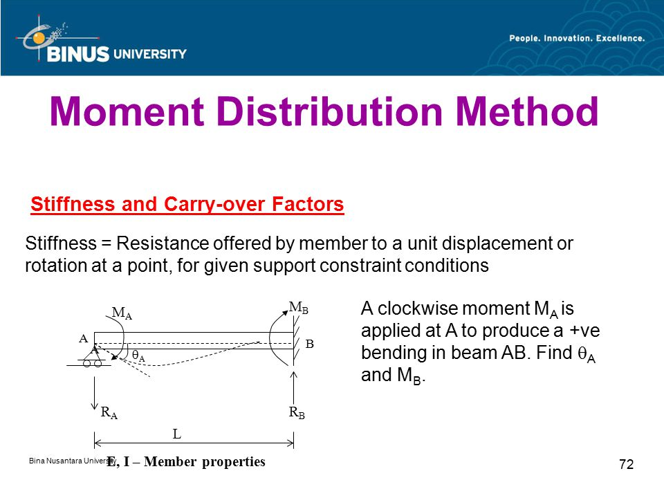 Bina Nusantara University 72 Stiffness and Carry-over Factors Stiffness = Resistance offered by member to a unit displacement or rotation at a point, for given support constraint conditions  A MAMA MBMB A B A RARA RBRB L E, I – Member properties A clockwise moment M A is applied at A to produce a +ve bending in beam AB.