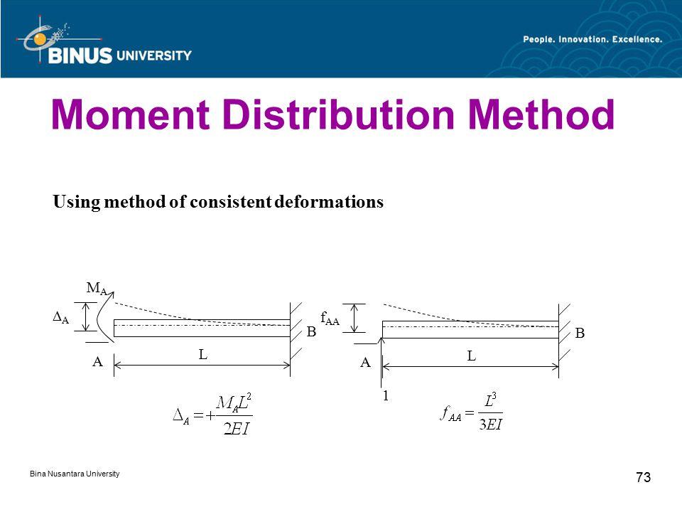 Bina Nusantara University 73 Using method of consistent deformations L AA A MAMA B L f AA A B 1 Moment Distribution Method