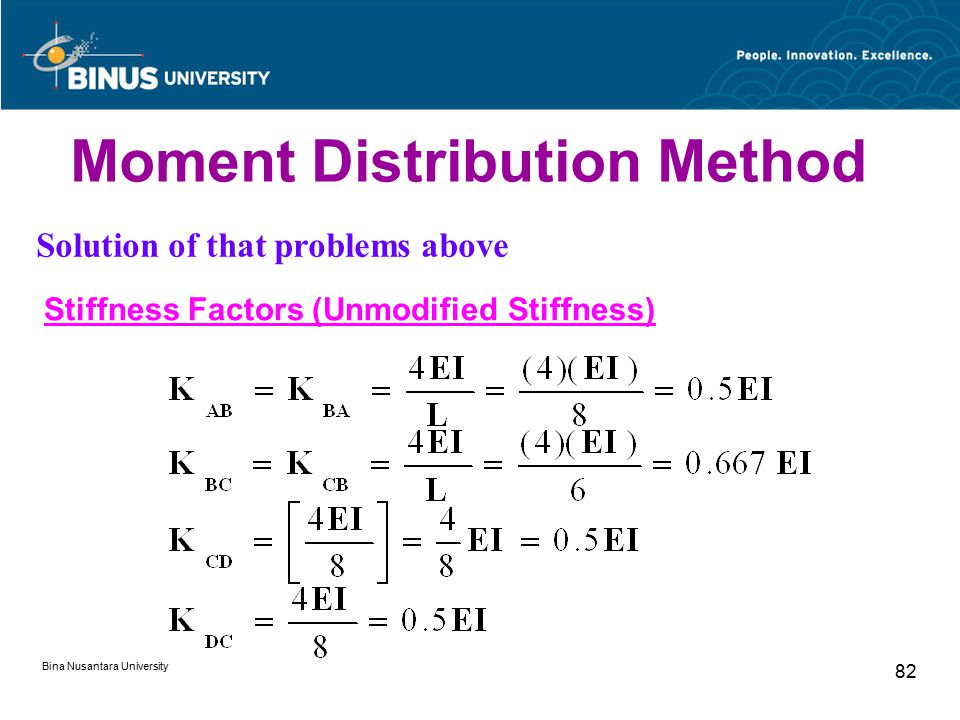 Bina Nusantara University 82 Moment Distribution Method Solution of that problems above Stiffness Factors (Unmodified Stiffness)