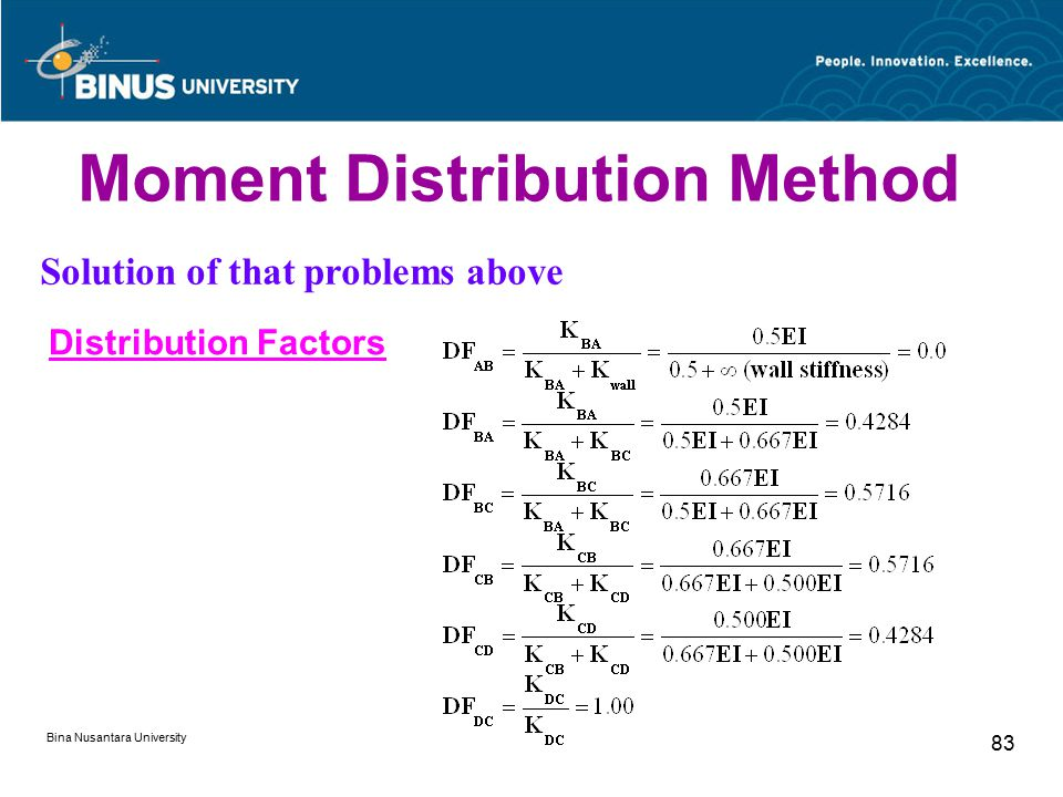 Bina Nusantara University 83 Moment Distribution Method Solution of that problems above Distribution Factors