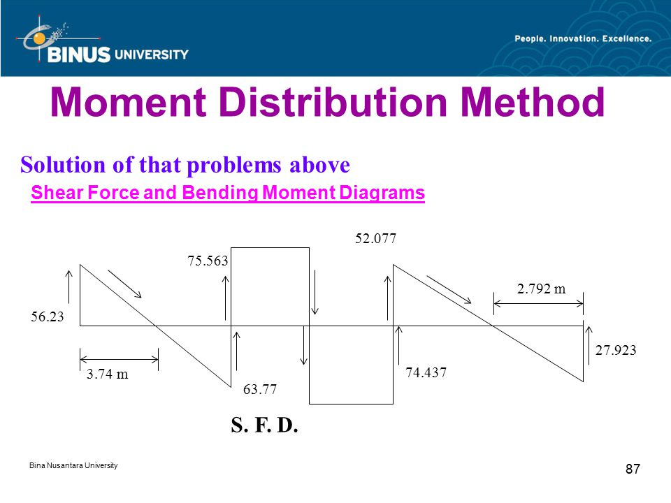 Bina Nusantara University 87 Moment Distribution Method Solution of that problems above Shear Force and Bending Moment Diagrams 56.23 3.74 m 75.563 63.77 52.077 74.437 27.923 2.792 m S.