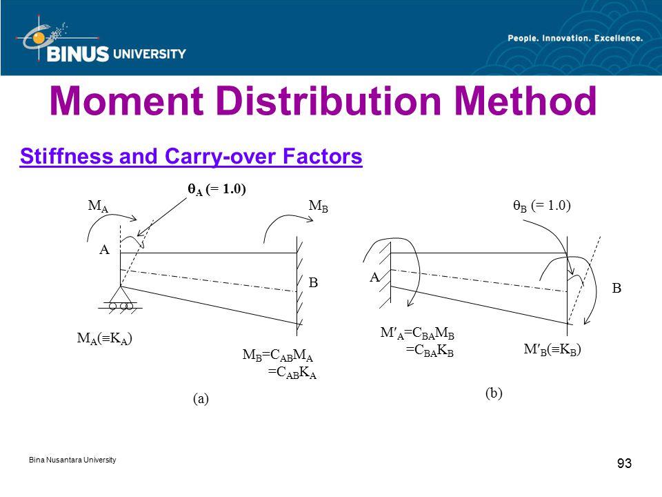Bina Nusantara University 93 Moment Distribution Method Stiffness and Carry-over Factors A B M A =C BA M B =C BA K B MB(KB)MB(KB) M B =C AB M A =C AB K A MA(KA)MA(KA)  A (= 1.0) MAMA  B (= 1.0) A B (a) (b) MBMB