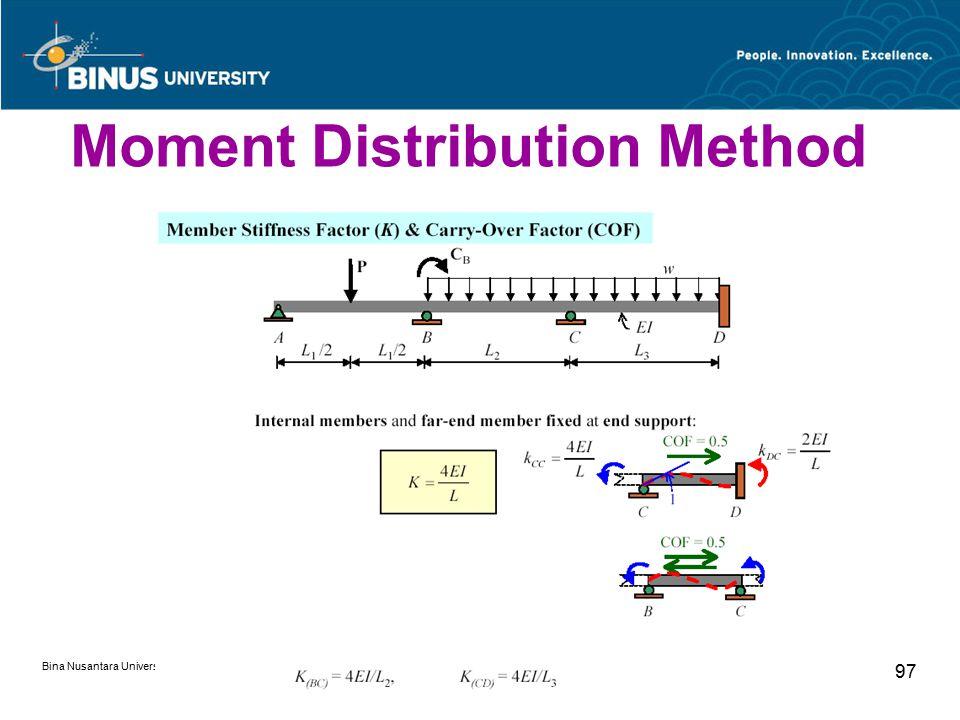 Bina Nusantara University 97 Moment Distribution Method