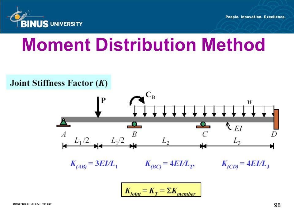 Bina Nusantara University 98 Moment Distribution Method