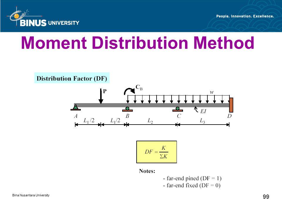 Bina Nusantara University 99 Moment Distribution Method
