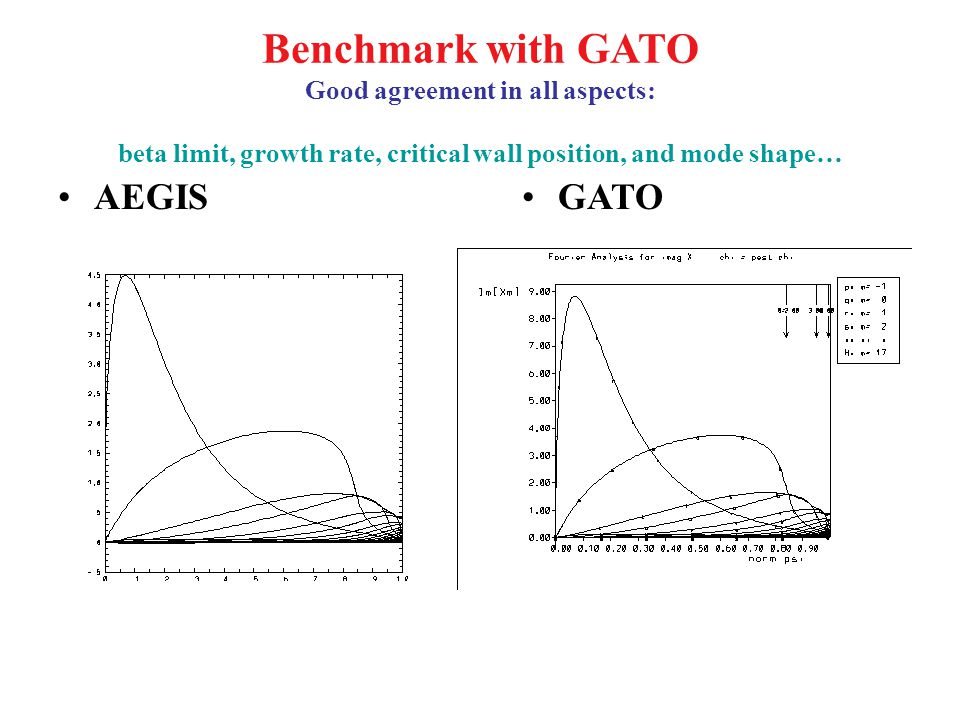 Benchmark with GATO Good agreement in all aspects: beta limit, growth rate, critical wall position, and mode shape… AEGISGATO
