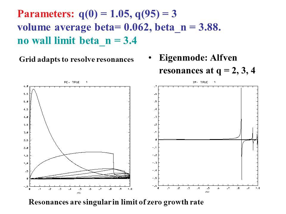 Parameters: q(0) = 1.05, q(95) = 3 volume average beta= 0.062, beta_n = 3.88. no wall limit beta_n = 3.4 Eigenmode: Alfven resonances at q = 2, 3, 4 R
