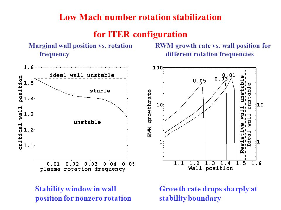 Low Mach number rotation stabilization for ITER configuration Marginal wall position vs.