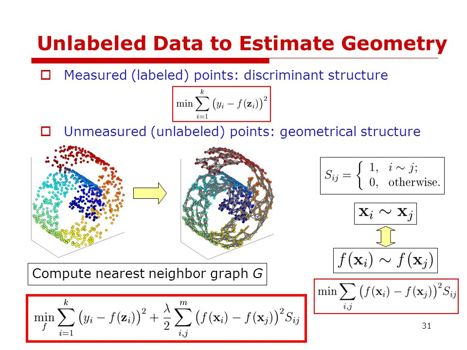 Unlabeled Data to Estimate Geometry  Measured (labeled) points: discriminant structure  Unmeasured (unlabeled) points: geometrical structure Compute nearest neighbor graph G 31