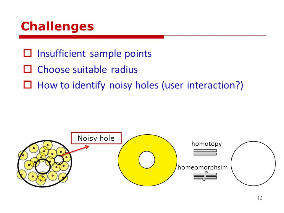 Challenges  Insufficient sample points  Choose suitable radius  How to identify noisy holes (user interaction ) Noisy hole homotopy homeomorphsim 46