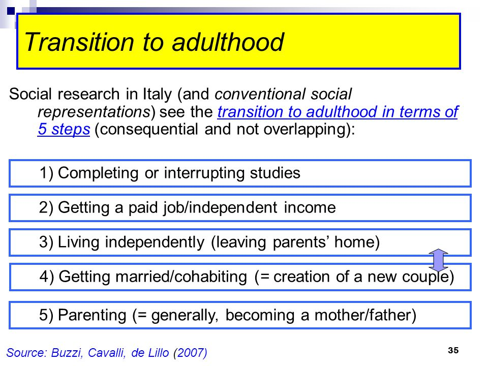 35 Transition to adulthood Social research in Italy (and conventional social representations) see the transition to adulthood in terms of 5 steps (consequential and not overlapping): Source: Buzzi, Cavalli, de Lillo (2007) 1) Completing or interrupting studies 5) Parenting (= generally, becoming a mother/father) 2) Getting a paid job/independent income 3) Living independently (leaving parents' home) 4) Getting married/cohabiting (= creation of a new couple)