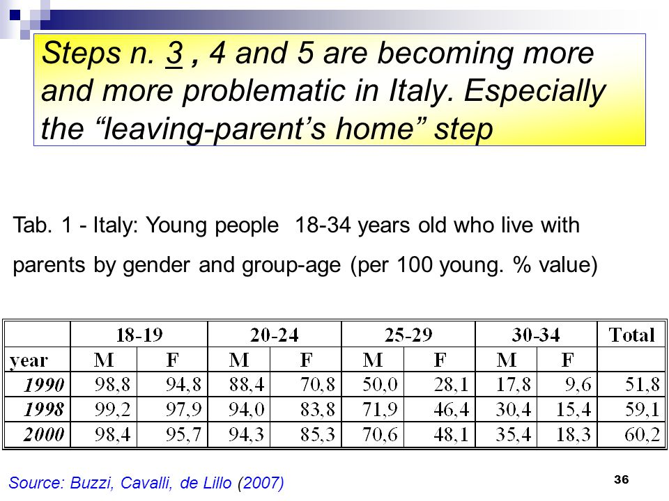 36 Steps n. 3, 4 and 5 are becoming more and more problematic in Italy.