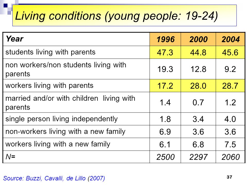 37 Living conditions (young people: 19-24) Year 199620002004 students living with parents 47.344.845.6 non workers/non students living with parents 19.312.89.2 workers living with parents 17.228.028.7 married and/or with children living with parents 1.40.71.2 single person living independently 1.83.44.0 non-workers living with a new family 6.93.6 workers living with a new family 6.16.87.5 N= 250022972060 Source: Buzzi, Cavalli, de Lillo (2007)