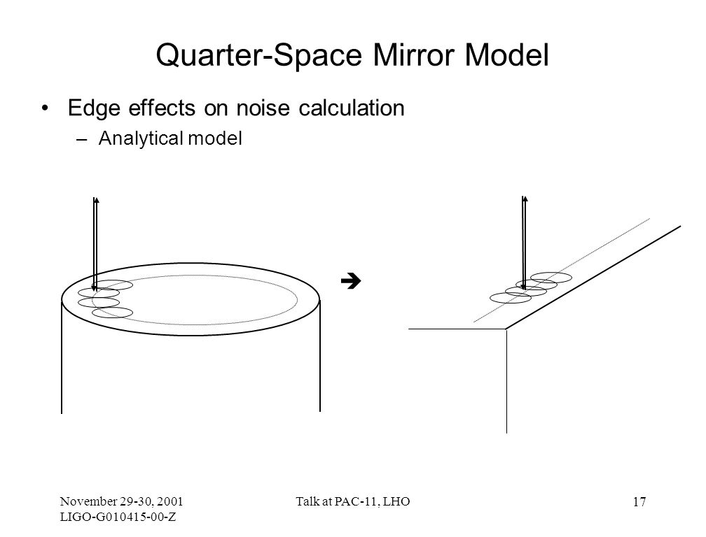 November 29-30, 2001 LIGO-G010415-00-Z Talk at PAC-11, LHO 17 Quarter-Space Mirror Model Edge effects on noise calculation –Analytical model 