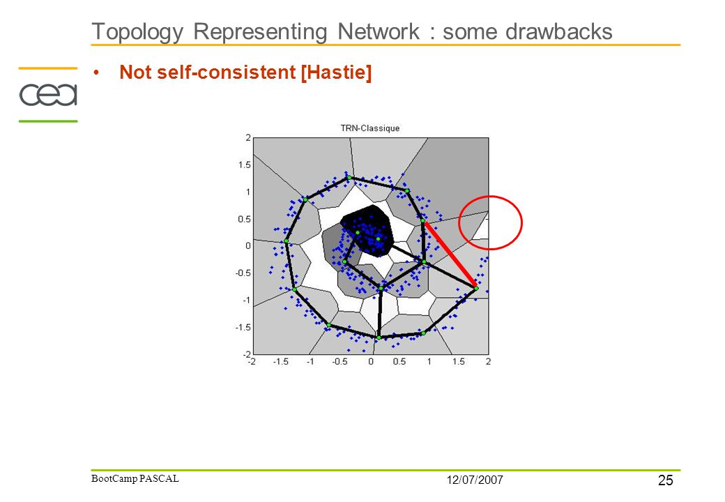 25 12/07/2007 BootCamp PASCAL Topology Representing Network : some drawbacks Not self-consistent [Hastie]