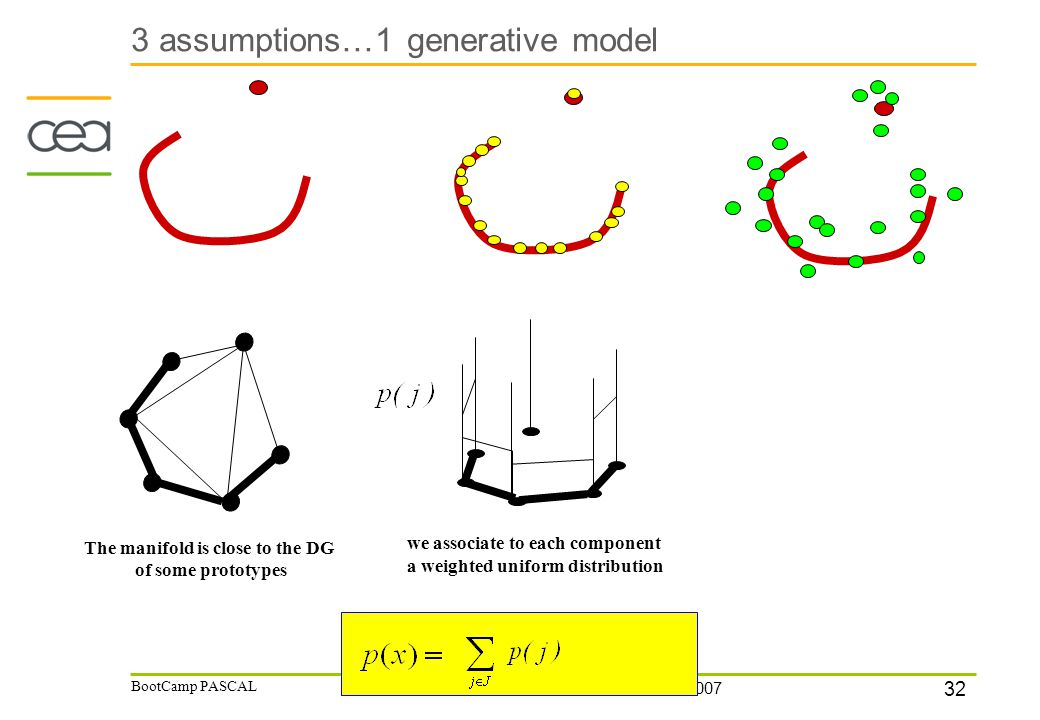 32 12/07/2007 BootCamp PASCAL 3 assumptions…1 generative model The manifold is close to the DG of some prototypes we associate to each component a weighted uniform distribution