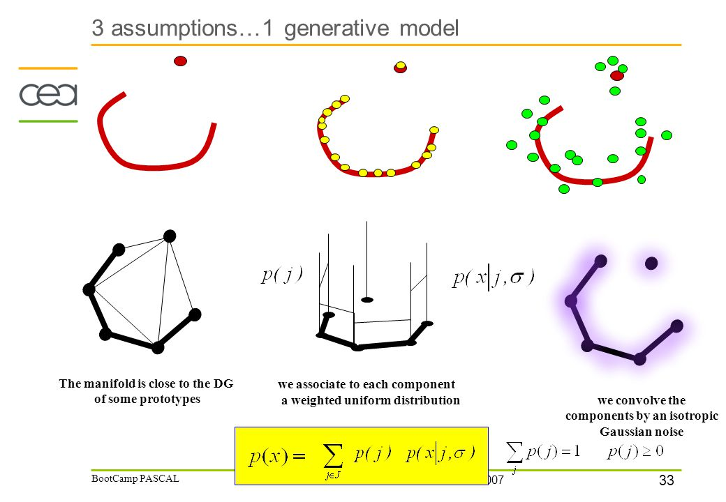 33 12/07/2007 BootCamp PASCAL 3 assumptions…1 generative model we convolve the components by an isotropic Gaussian noise we associate to each component a weighted uniform distribution The manifold is close to the DG of some prototypes