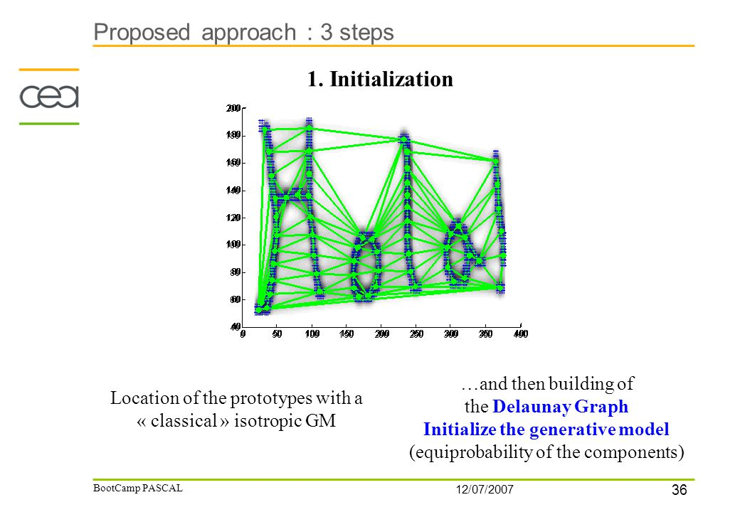 36 12/07/2007 BootCamp PASCAL Proposed approach : 3 steps 1. Initialization Location of the prototypes with a « classical » isotropic GM …and then bui