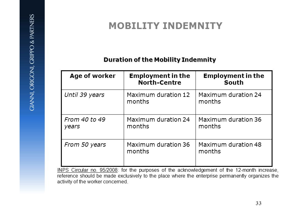 33 MOBILITY INDEMNITY Duration of the Mobility Indemnity Age of workerEmployment in the North-Centre Employment in the South Until 39 yearsMaximum duration 12 months Maximum duration 24 months From 40 to 49 years Maximum duration 24 months Maximum duration 36 months From 50 yearsMaximum duration 36 months Maximum duration 48 months.