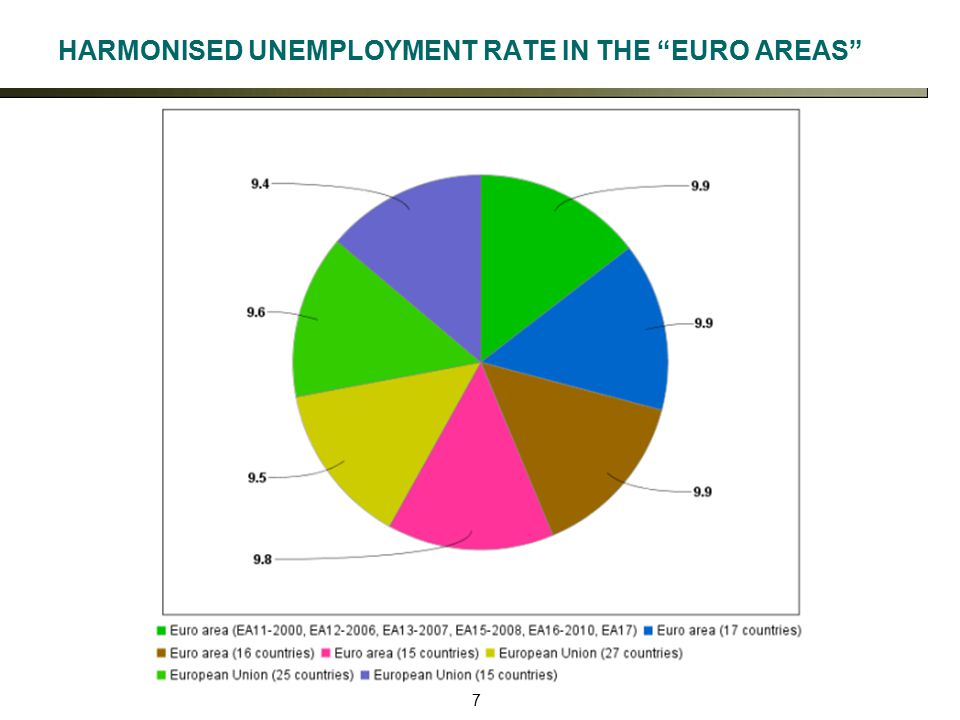 7 HARMONISED UNEMPLOYMENT RATE IN THE EURO AREAS