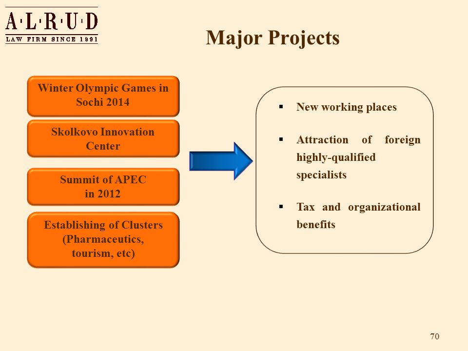 Major Projects 70 Winter Olympic Games in Sochi 2014 Establishing of Clusters (Pharmaceutics, tourism, etc) Summit of APEC in 2012 Skolkovo Innovation Center  New working places  Attraction of foreign highly-qualified specialists  Tax and organizational benefits