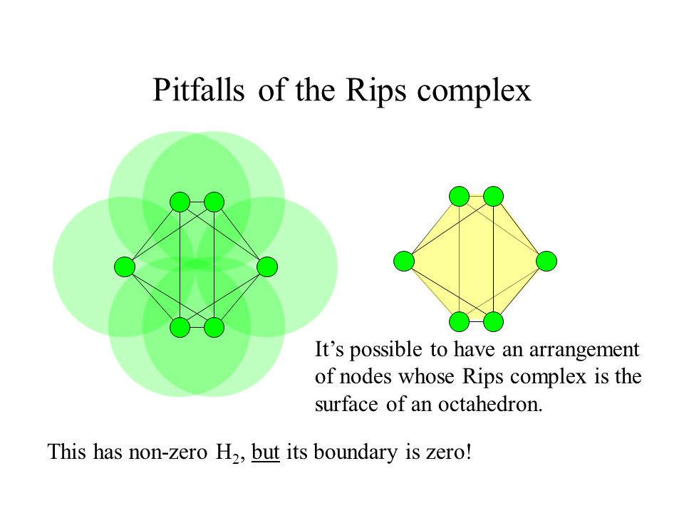Pitfalls of the Rips complex It's possible to have an arrangement of nodes whose Rips complex is the surface of an octahedron.