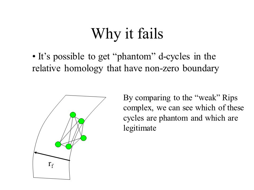 Why it fails rfrf By comparing to the weak Rips complex, we can see which of these cycles are phantom and which are legitimate It's possible to get phantom d-cycles in the relative homology that have non-zero boundary