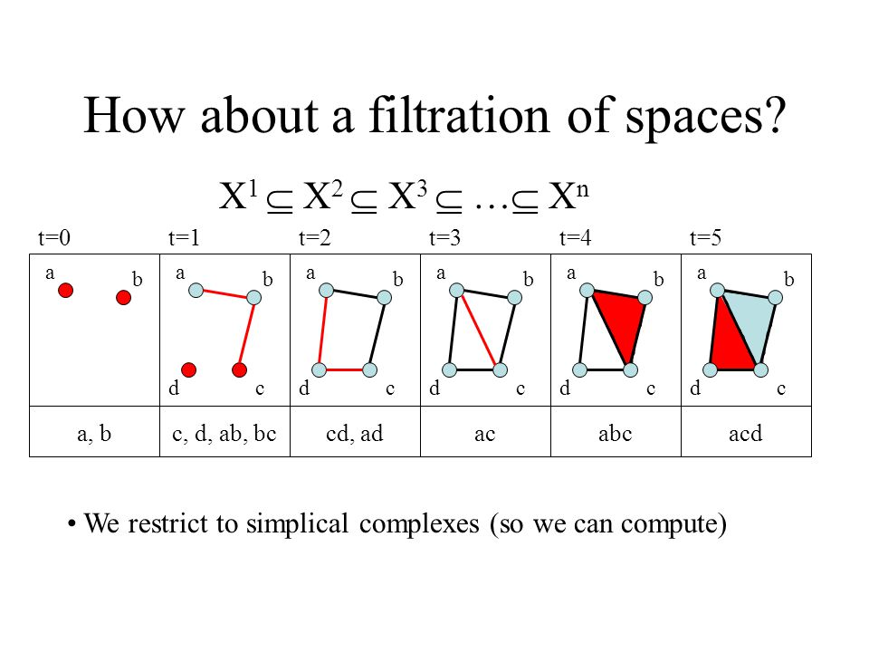 How about a filtration of spaces.