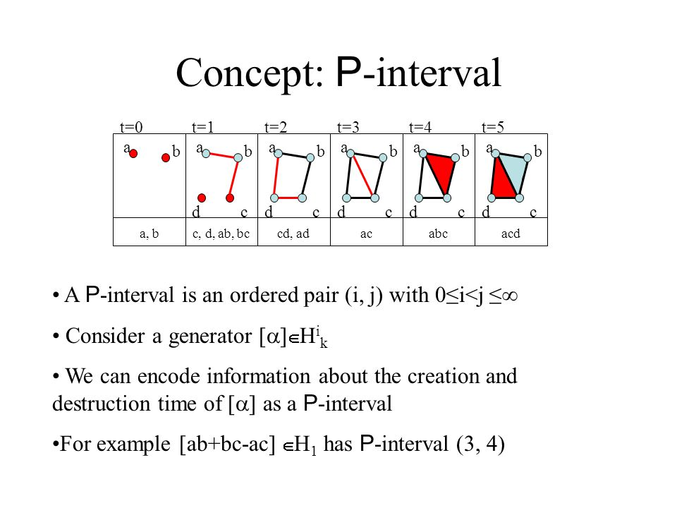 Concept: P -interval a b a b cd a b cd a b cd a b cd a b cd a, bc, d, ab, bccd, adacabcacd t=0t=1t=2t=3t=4t=5 A P -interval is an ordered pair (i, j) with 0≤i<j ≤∞ Consider a generator [  ]  H i k We can encode information about the creation and destruction time of [  ] as a P -interval For example [ab+bc-ac]  H 1 has P -interval (3, 4)
